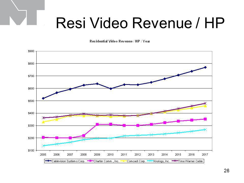 26 Resi Video Revenue / HP
