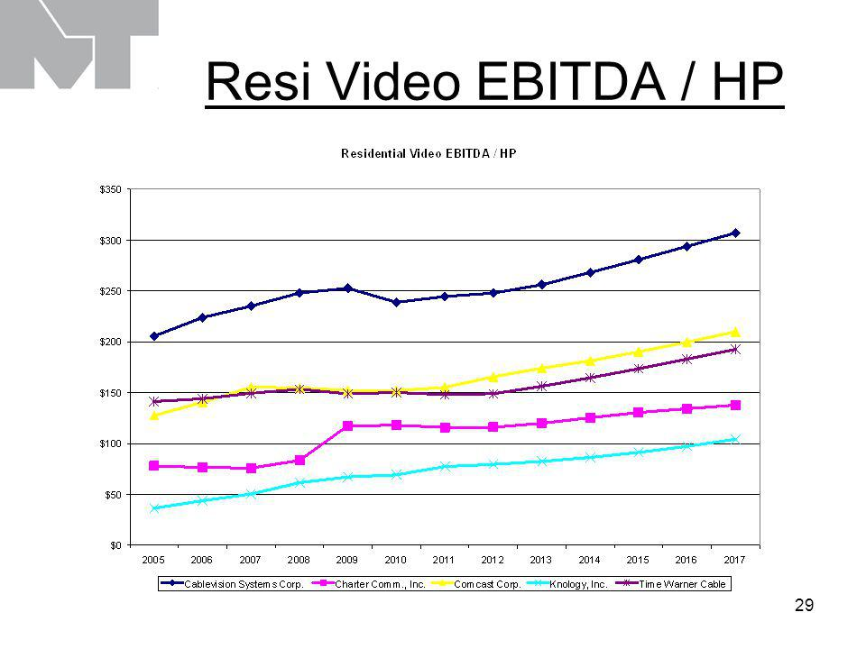 29 Resi Video EBITDA / HP