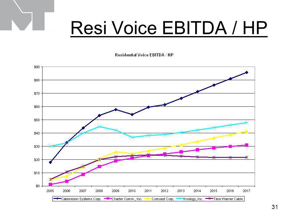 32 Resi Cap Ex Declines as Cheaper CPE is the Main Driver