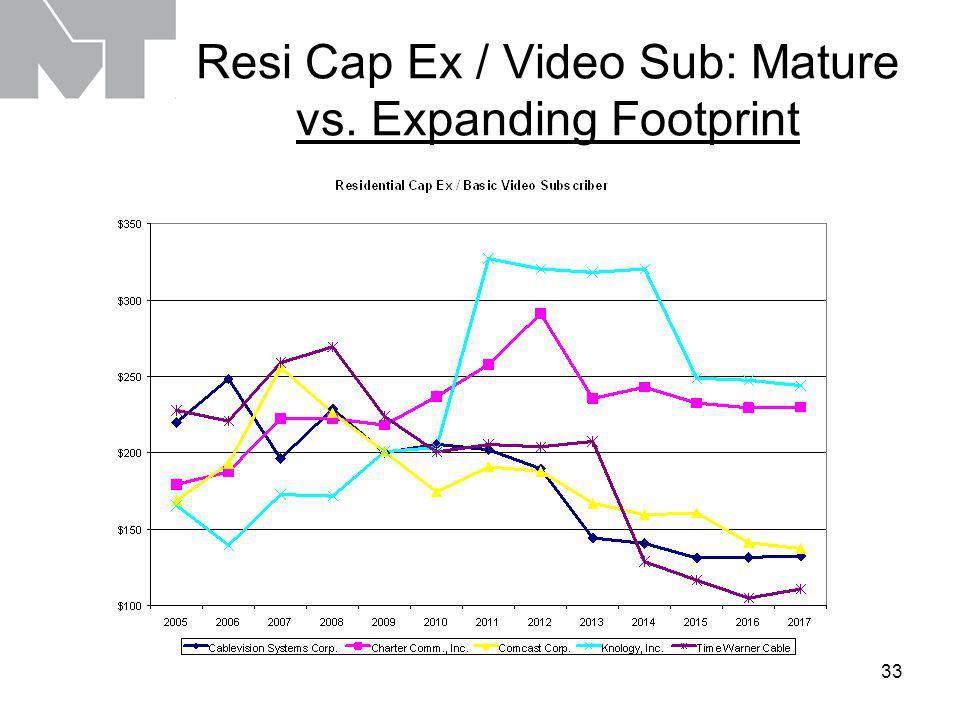 33 Resi Cap Ex / Video Sub: Mature vs. Expanding Footprint