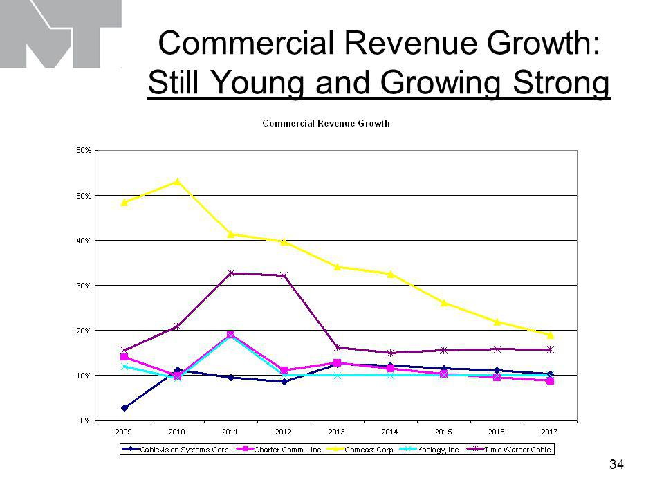 34 Commercial Revenue Growth: Still Young and Growing Strong