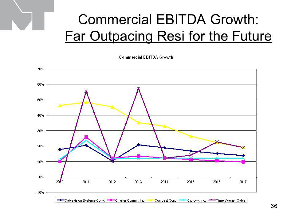 36 Commercial EBITDA Growth: Far Outpacing Resi for the Future