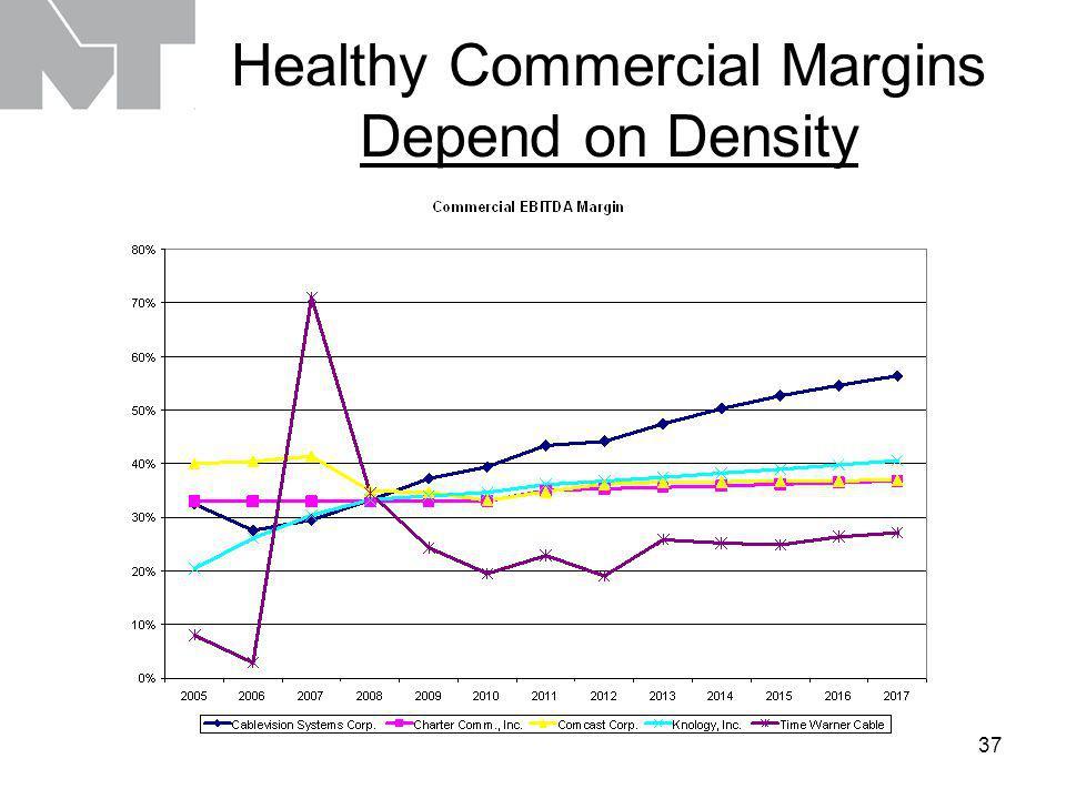 37 Healthy Commercial Margins Depend on Density