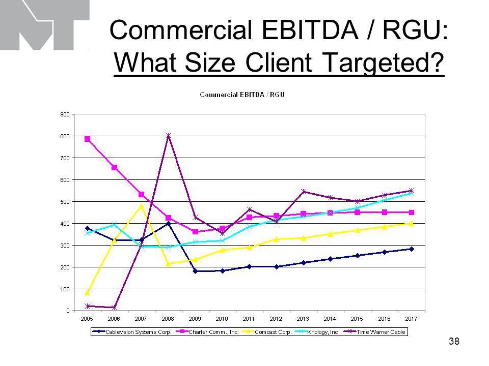 39 Commercial Cap Ex / RGU: Client Complexity Counts, Again