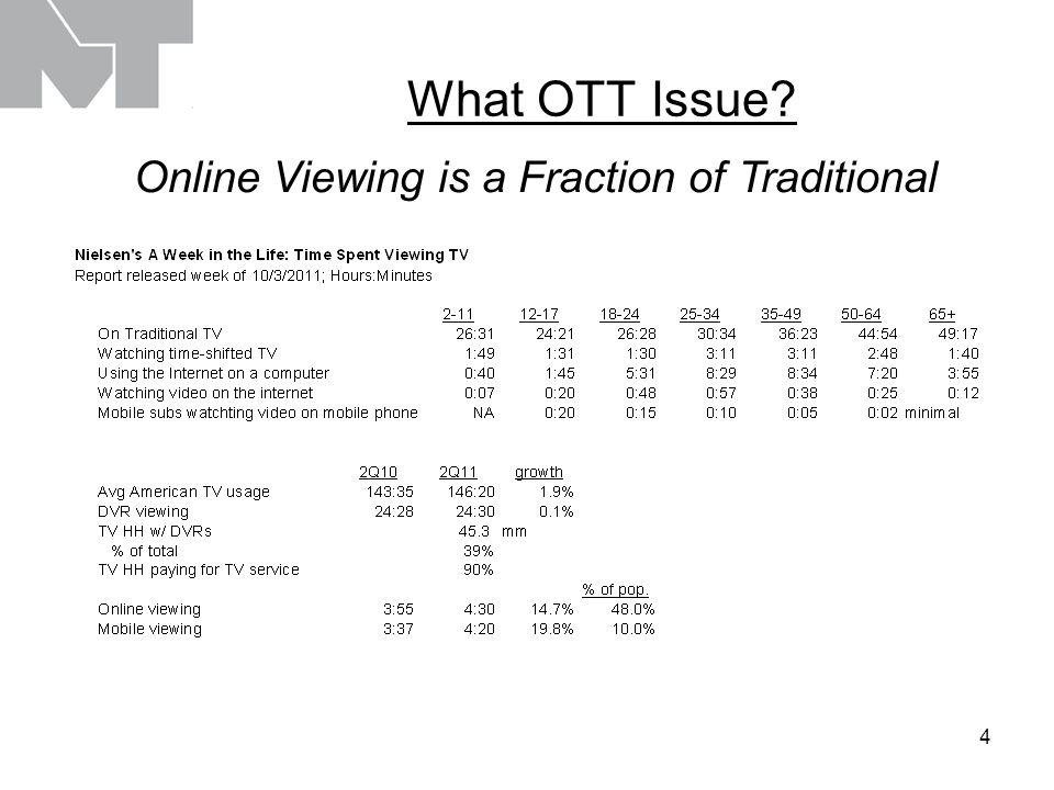 4 What OTT Issue Online Viewing is a Fraction of Traditional