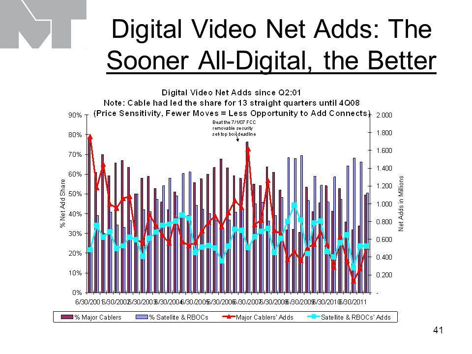 41 Digital Video Net Adds: The Sooner All-Digital, the Better