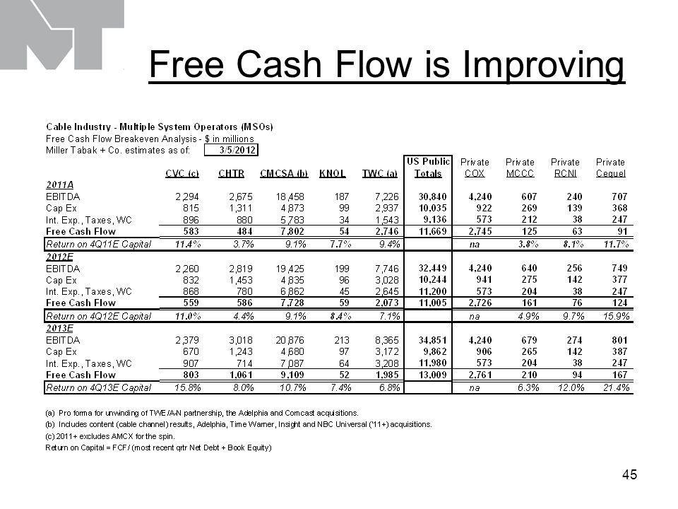 45 Free Cash Flow is Improving