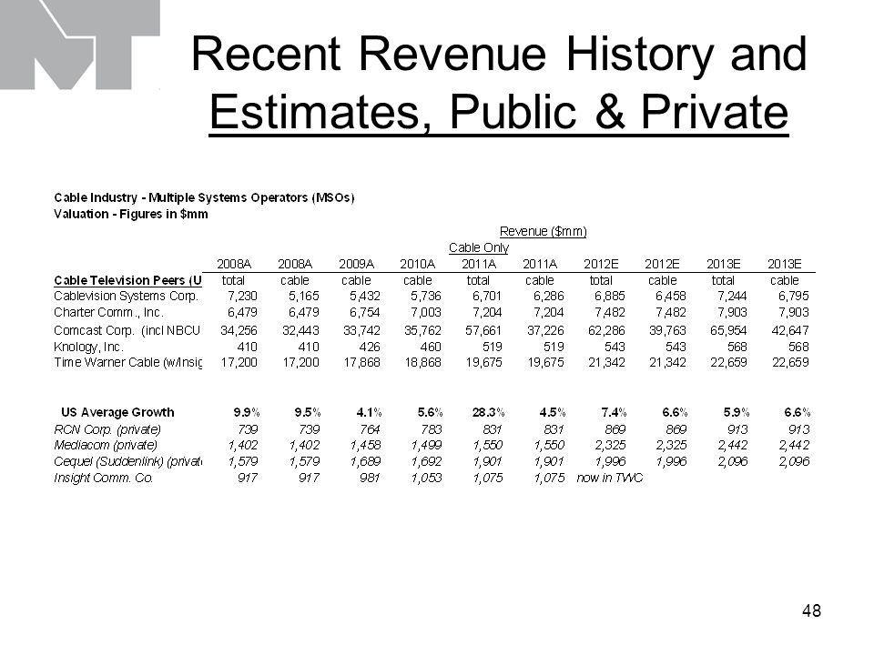 49 Recent OIBDA History and Estimates, Public & Private