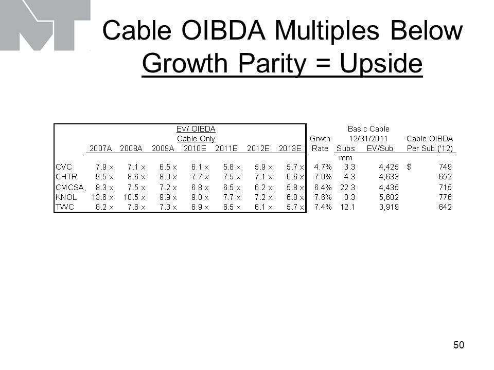 50 Cable OIBDA Multiples Below Growth Parity = Upside
