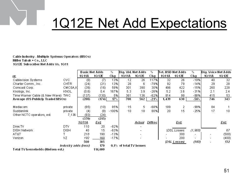 52 1Q12E Net Add Expectations