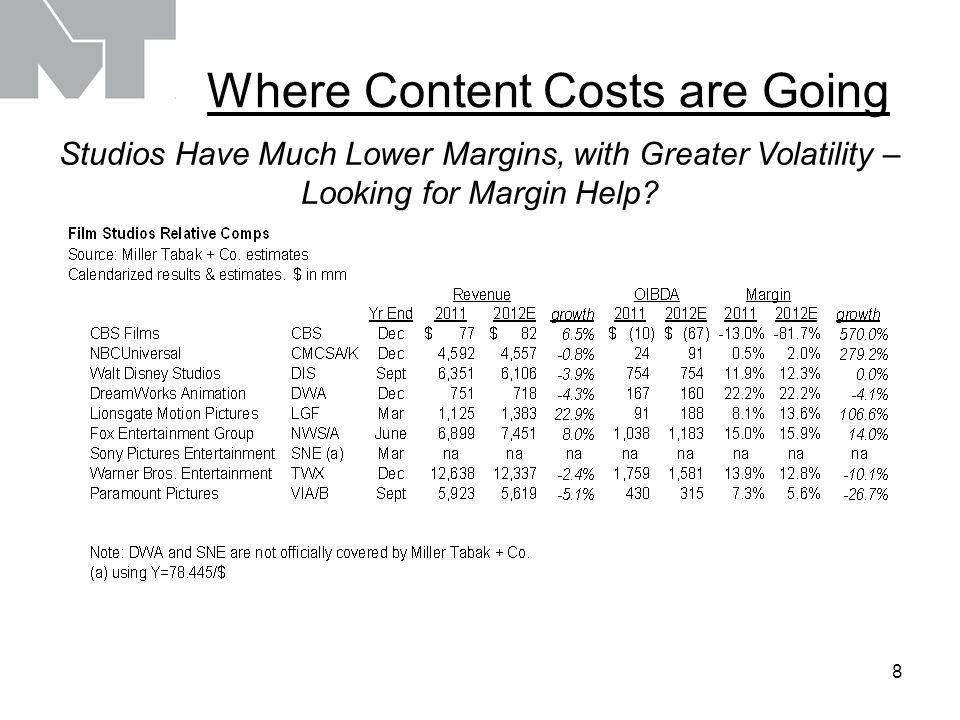 9 Where Else can Content be Monetized? OTT May Be Only 2% of Home Entertainment Revenue