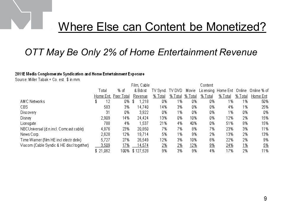 10 1Q12 Cable Net Viewership NBA & NCAA Helped TBS, but a Networks Need a Constant Lineup Refresh Lest Ratings Drop