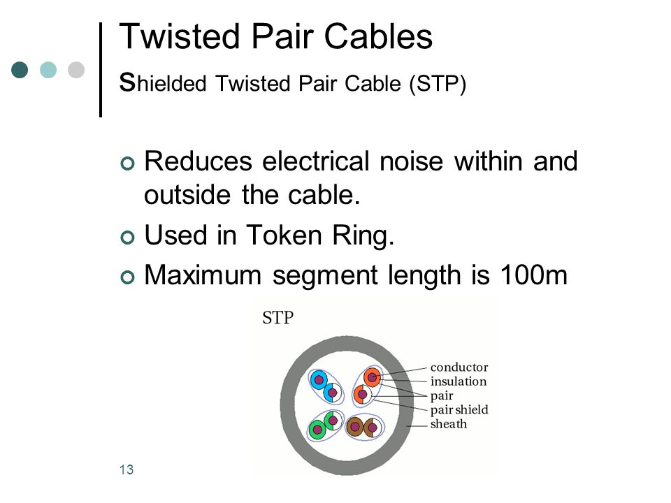 13 Twisted Pair Cables s hielded Twisted Pair Cable (STP) Reduces electrical noise within and outside the cable. Used in Token Ring. Maximum segment l