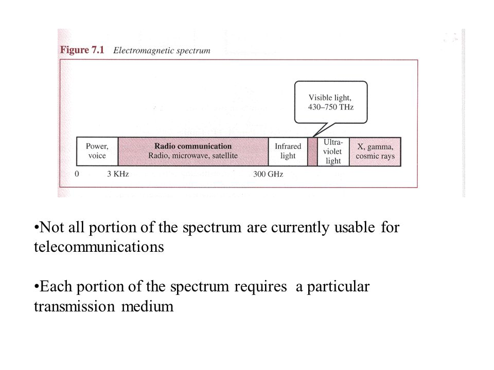 Not all portion of the spectrum are currently usable for telecommunications Each portion of the spectrum requires a particular transmission medium