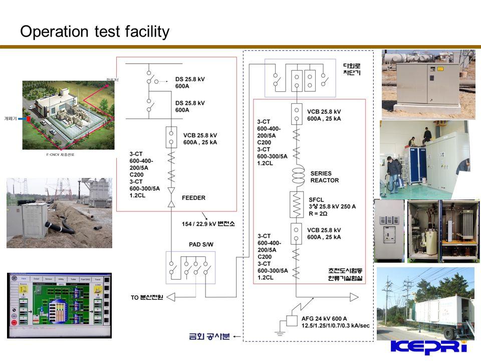 Operation test facility