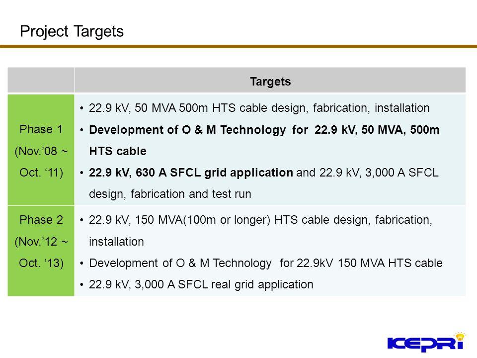Targets Phase 1 (Nov.08 ~ Oct. 11) 22.9 kV, 50 MVA 500m HTS cable design, fabrication, installation Development of O & M Technology for 22.9 kV, 50 MV