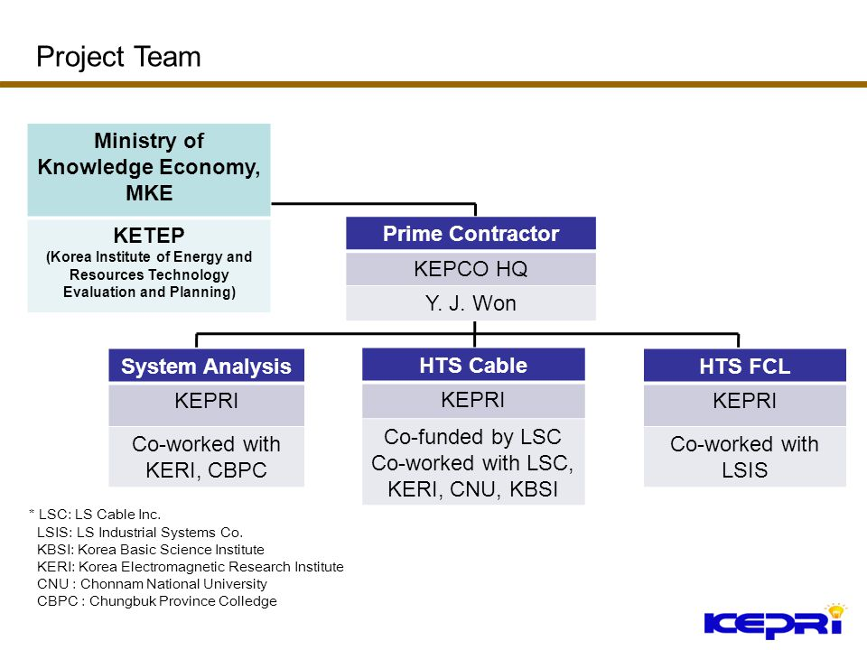 Prime Contractor KEPCO HQ Y. J. Won Ministry of Knowledge Economy, MKE KETEP (Korea Institute of Energy and Resources Technology Evaluation and Planni