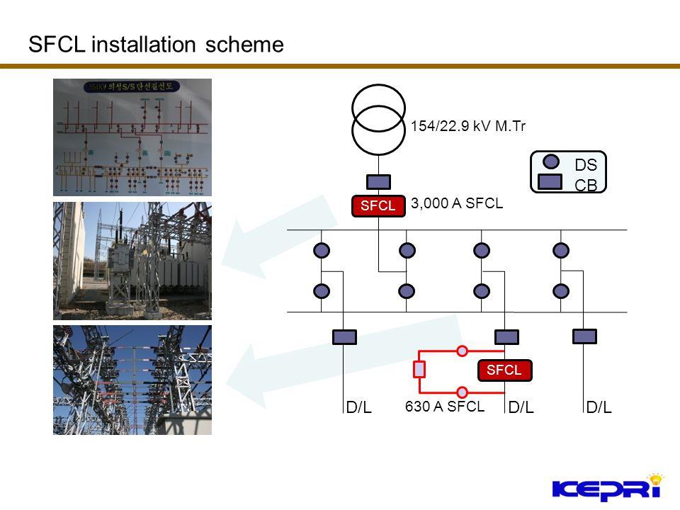 D/L 154/22.9 kV M.Tr SFCL 3,000 A SFCL 630 A SFCL DS CB D/L SFCL installation scheme