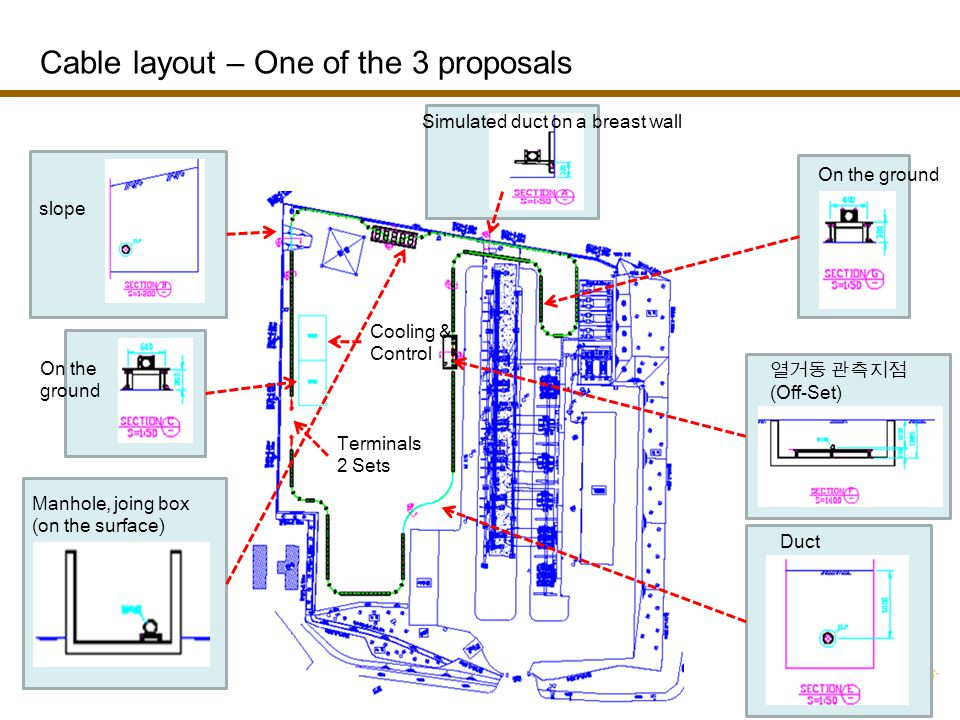 Simulated duct on a breast wall slope On the ground Manhole, joing box (on the surface) Duct (Off-Set) Terminals 2 Sets Cooling & Control On the ground Cable layout – One of the 3 proposals