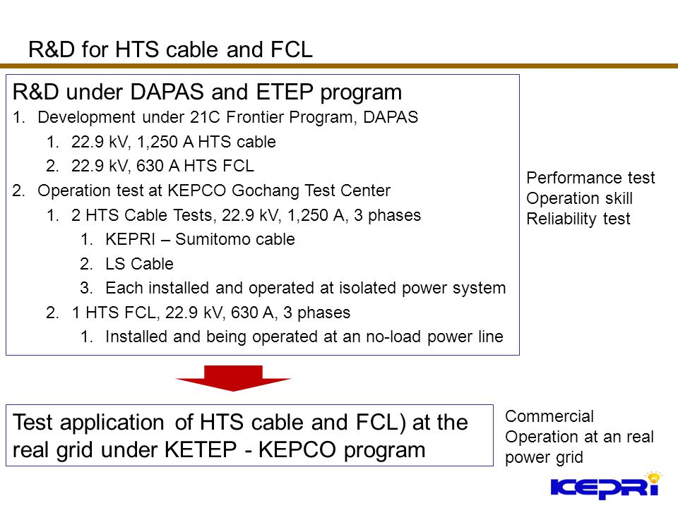 22.9 kV HTS cable and SFCL have been developed and operation- tested Real grid application and test-commercial operation of 1.22.9 kV 50 MVA (500 m) HTS cable 2.22.9 kV, 630 A and 3,000 A SFCL 3.To be installed in 2010 in Icheon S/S Summary