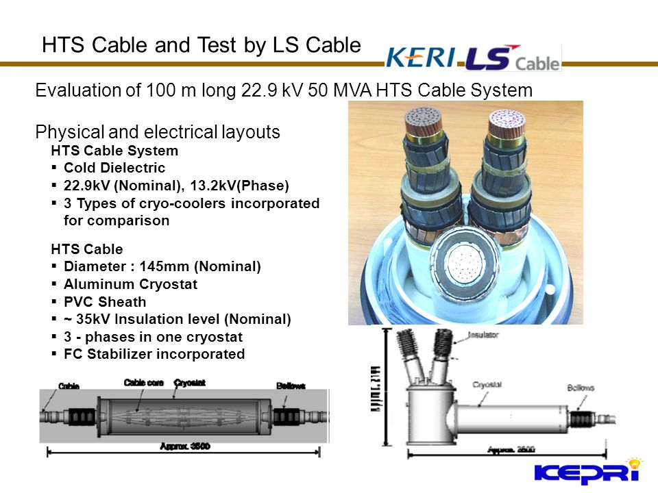 Evaluation of 100 m long 22.9 kV 50 MVA HTS Cable System HTS Cable and Test by LS Cable HTS Cable System Cold Dielectric 22.9kV (Nominal), 13.2kV(Phase) 3 Types of cryo-coolers incorporated for comparison HTS Cable Diameter : 145mm (Nominal) Aluminum Cryostat PVC Sheath ~ 35kV Insulation level (Nominal) 3 - phases in one cryostat FC Stabilizer incorporated Physical and electrical layouts