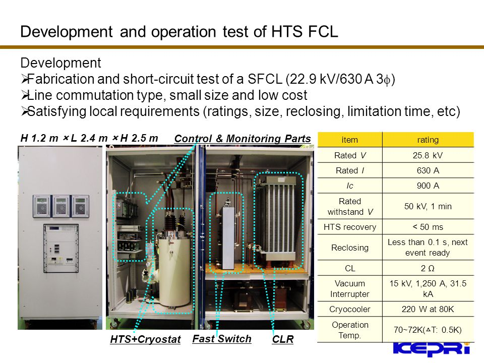 HTS+Cryostat Fast Switch CLR Control & Monitoring Parts H 1.2 m × L 2.4 m × H 2.5 m Development Fabrication and short-circuit test of a SFCL (22.9 kV/630 A 3 ) Line commutation type, small size and low cost Satisfying local requirements (ratings, size, reclosing, limitation time, etc) itemrating Rated V25.8 kV Rated I630 A Ic900 A Rated withstand V 50 kV, 1 min HTS recovery< 50 ms Reclosing Less than 0.1 s, next event ready CL2 Vacuum Interrupter 15 kV, 1,250 A, 31.5 kA Cryocooler220 W at 80K Operation Temp.