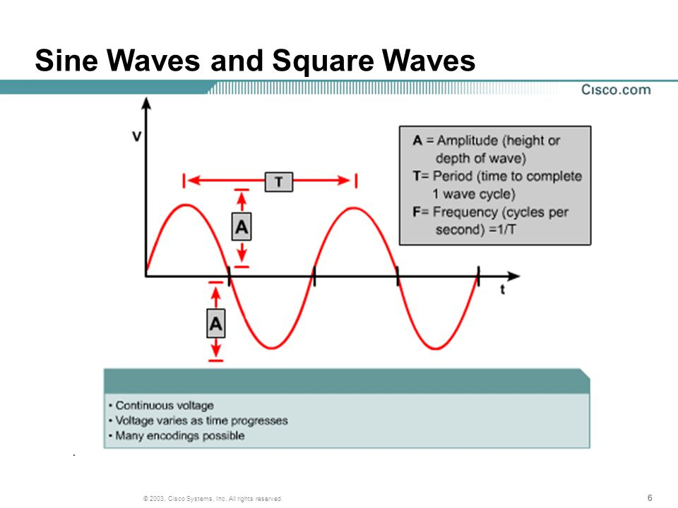 777 © 2003, Cisco Systems, Inc. All rights reserved. Sine Waves and Square Waves