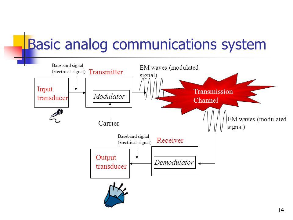 14 Basic analog communications system Modulator Demodulator Transmission Channel Input transducer Transmitter Receiver Output transducer Carrier EM waves (modulated signal) Baseband signal (electrical signal)