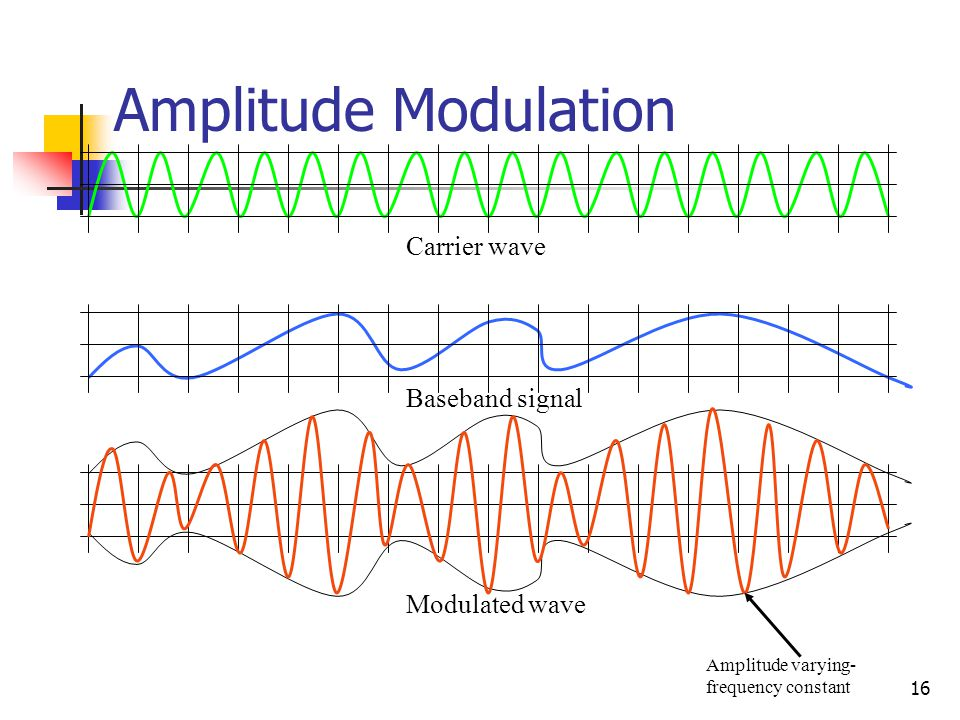 16 Amplitude Modulation Carrier wave Baseband signal Modulated wave Amplitude varying- frequency constant