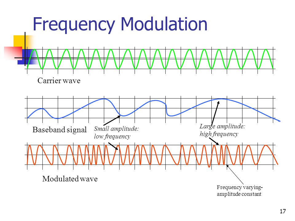 17 Frequency Modulation Carrier wave Baseband signal Modulated wave Frequency varying- amplitude constant Large amplitude: high frequency Small amplitude: low frequency