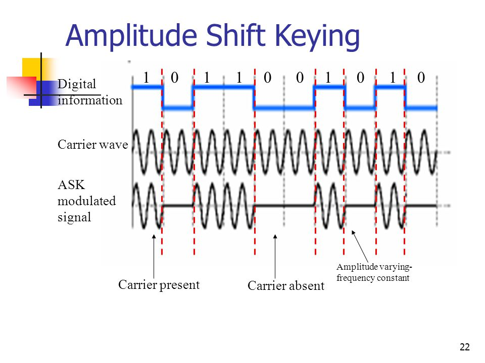 22 Amplitude Shift Keying Digital information 1 0 1 1 0 0 1 0 1 0 Carrier wave ASK modulated signal Carrier present Carrier absent Amplitude varying- frequency constant