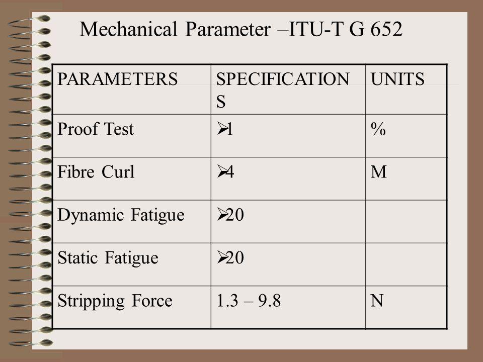 Testing of Optical Fibres 1.Mode field diameter 2.