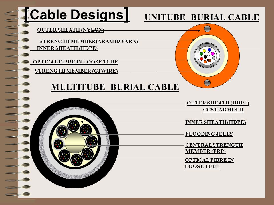 MULTITUBE DUCT CABLE OUTER SHEATH (NYLON) UNITUBE DUCT CABLE OUTER SHEATH (NYLON) OUTER SHEATH (NYLON) STRENGTH MEMBER ( FRP) STRENGTH MEMBER ( FRP) INNER SHEATH (HDPE) INNER SHEATH (HDPE) OPTICAL FIBRE OPTICAL FIBRE LOOSE TUBE LOOSE TUBE INNER SHEATH (HDPE) WATER SWELLABLE TAPE CENTRAL STRENGTH MEMBER (FRP) OPTICAL FIBRE IN LOOSE TUBE [ Cable Designs]
