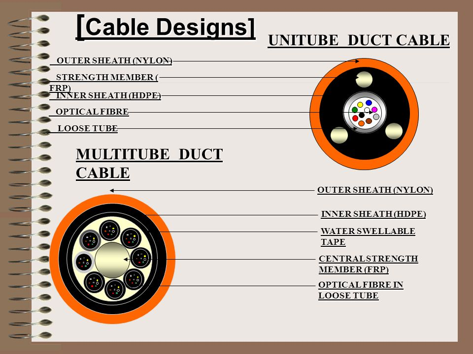 Premises Distribution Cable [PDC] OUTER JACKET (LSOH) ARAMID YARN OPTICAL FIBRE IN LOOSE TUBE