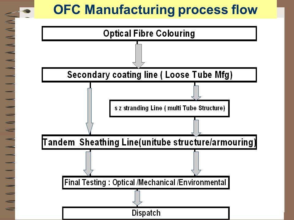 Testing of Optical fibre Cables Optical Tests Physical parameters Mechanical Tests Environment Tests