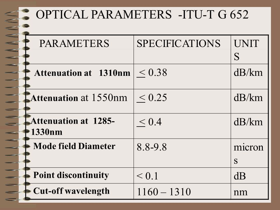OPTICAL PARAMETERS -ITU-T G 655 PARAMETERSSPECIFICATION S UNITS Attenuation at 1550nm < 0.25dB/km Attenuation at 1625nm < 0.25dB/km Attenuation at 1383± 3 nm < 1.0dB/km Mode field Diameter9.2-10microns Point discontinuity at 1550nm < 0.1dB Cut-off wavelength<1260nm