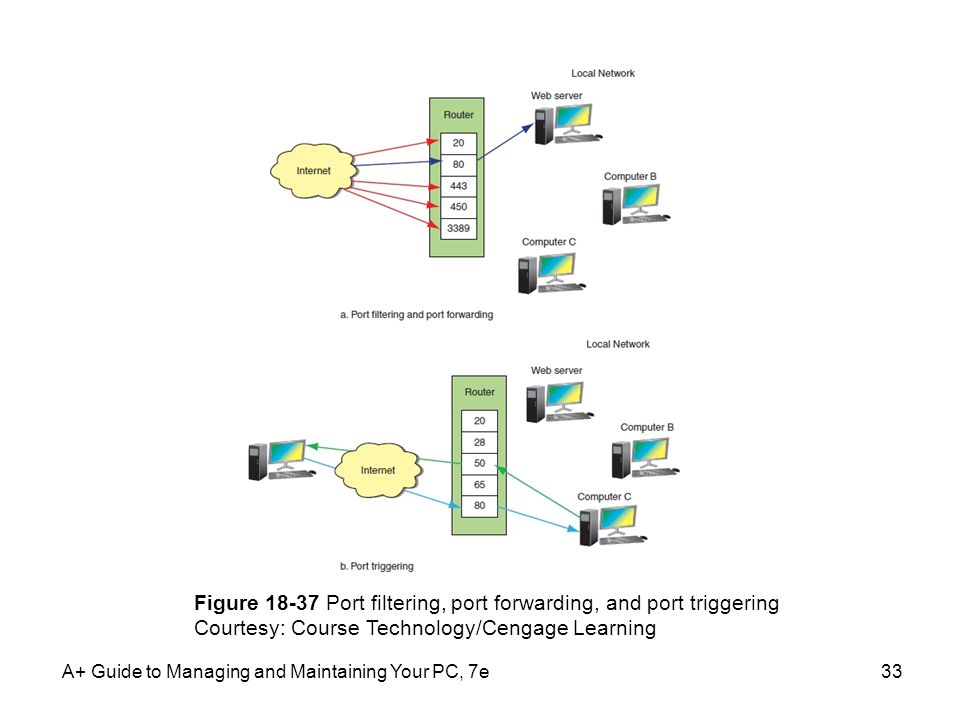 A+ Guide to Managing and Maintaining Your PC, 7e33 Figure 18-37 Port filtering, port forwarding, and port triggering Courtesy: Course Technology/Cenga