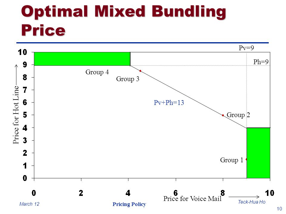 10 Teck-Hua Ho Pricing Policy March 12 Optimal Mixed Bundling Price Group 4 Group 3 Group 2 Group 1 Price for Hot Line Ph=9 Pv=9 Pv+Ph=13 Price for Vo