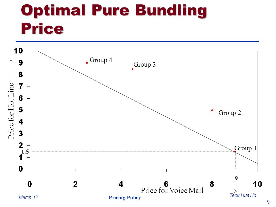 9 Teck-Hua Ho Pricing Policy March 12 Optimal Pure Bundling Price Group 4 Group 3 Group 2 Group 1 Price for Voice Mail Price for Hot Line 9 1.5