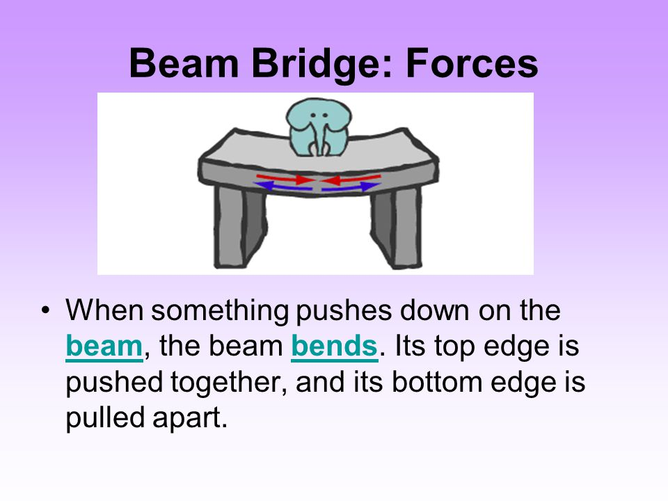 Continuous Span Beam Bridge several beam bridges can be linked together, creating what is called a continuous span.
