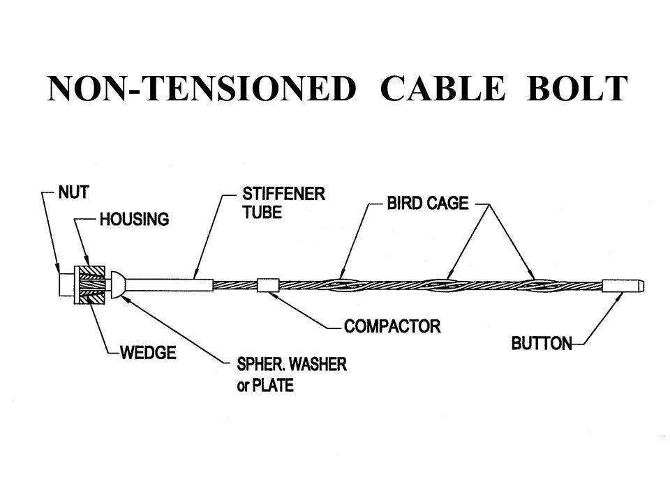 NON-TENSIONED CABLE BOLT