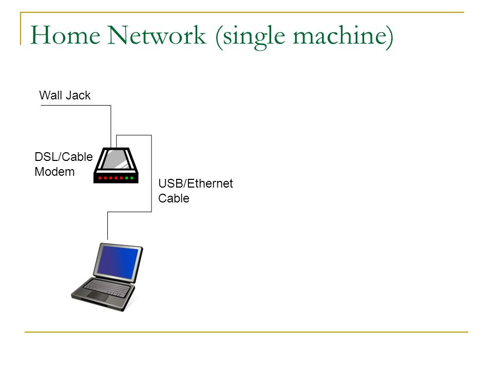 Home Network (multiple machines) USB/Ethernet Cable DSL/Cable Modem Wall Jack Hub/Switch/Router