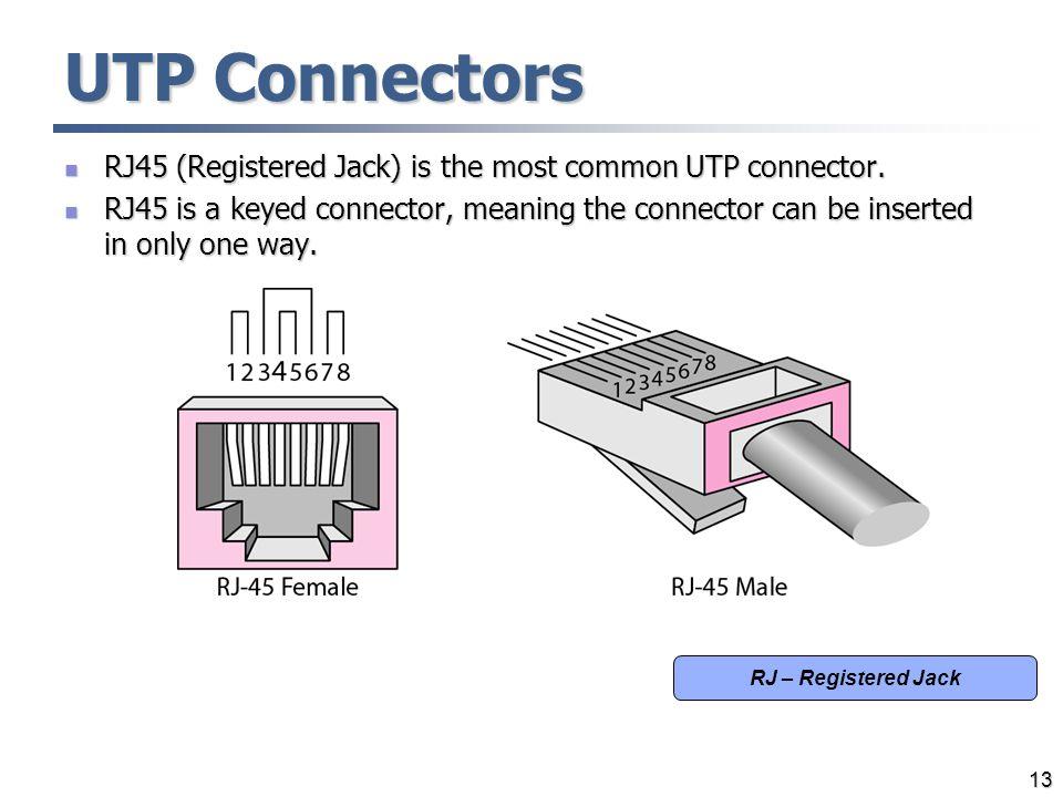 UTP Connectors RJ45 (Registered Jack) is the most common UTP connector. RJ45 (Registered Jack) is the most common UTP connector. RJ45 is a keyed conne