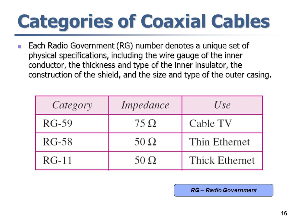 Categories of Coaxial Cables Each Radio Government (RG) number denotes a unique set of physical specifications, including the wire gauge of the inner