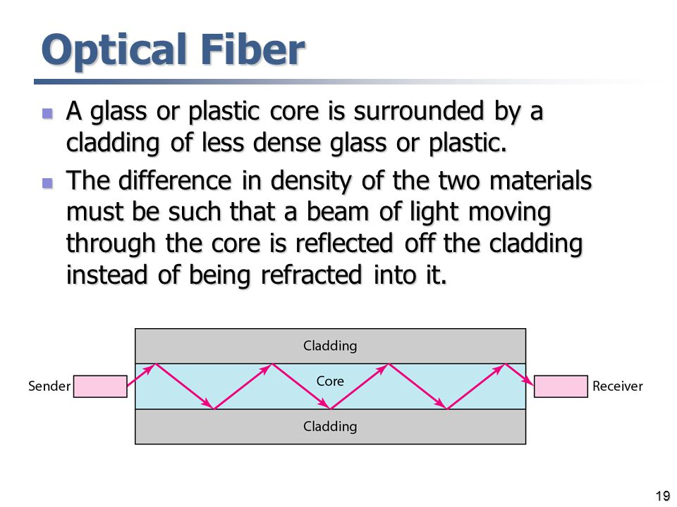 Optical Fiber A glass or plastic core is surrounded by a cladding of less dense glass or plastic. A glass or plastic core is surrounded by a cladding