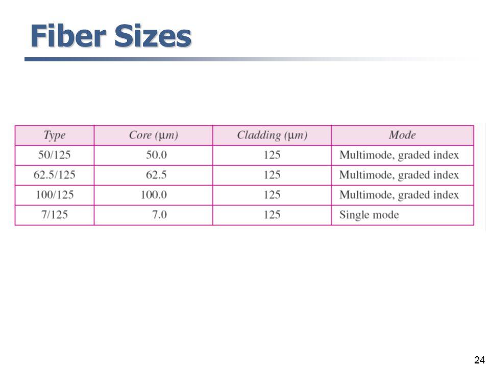 24 Fiber Sizes
