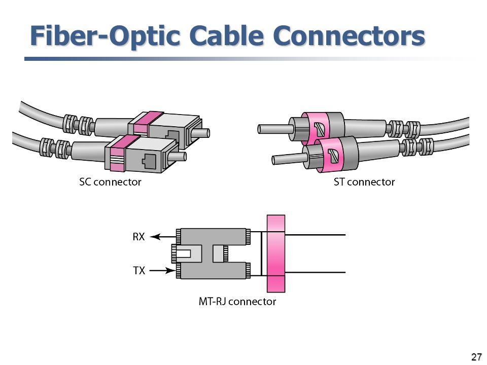 27 Fiber-Optic Cable Connectors