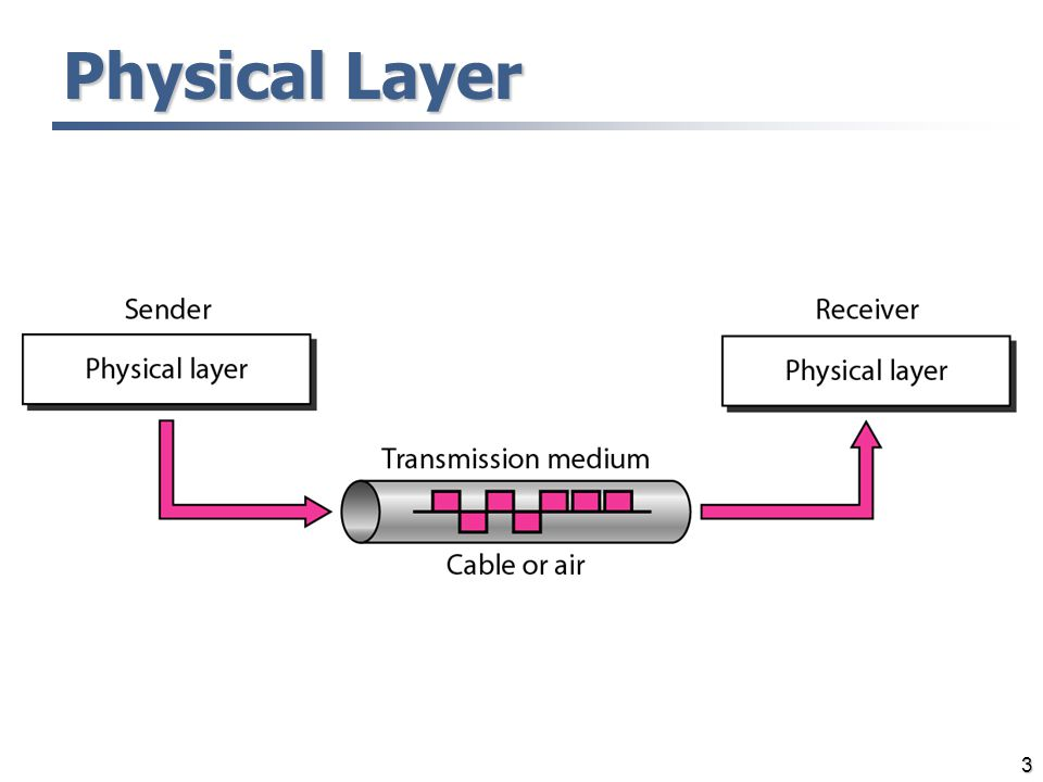 3 Physical Layer