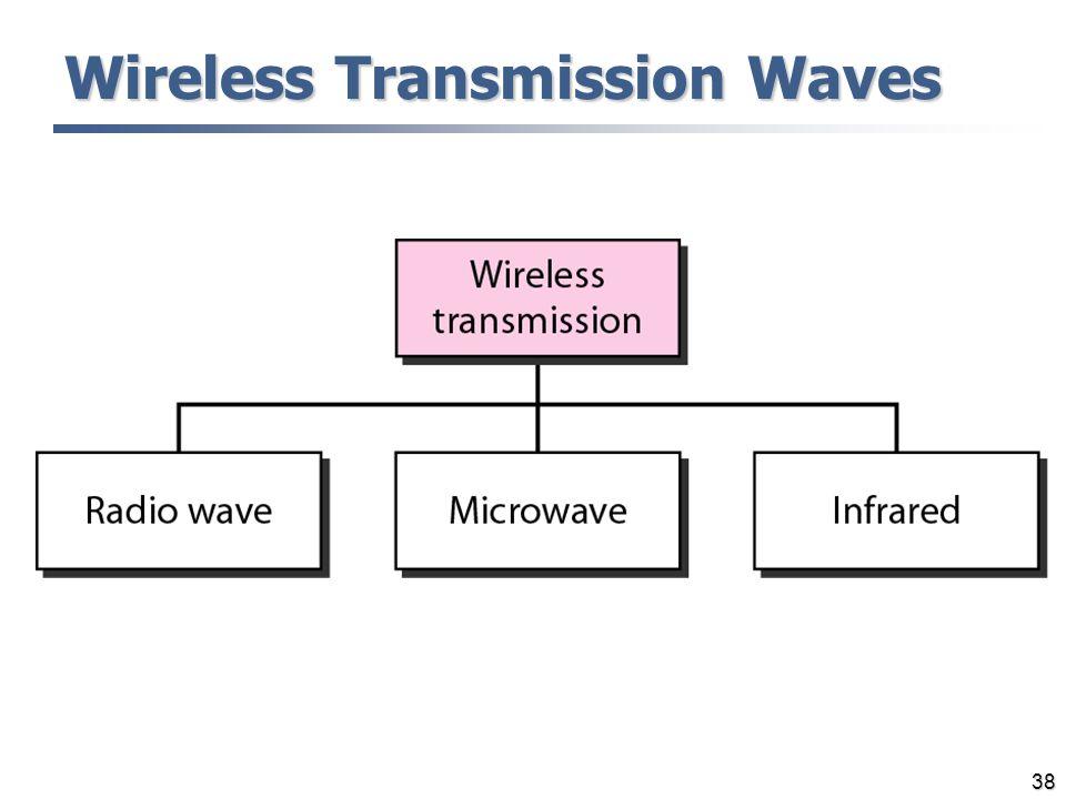 38 Wireless Transmission Waves