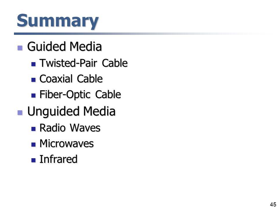 Summary Guided Media Guided Media Twisted-Pair Cable Twisted-Pair Cable Coaxial Cable Coaxial Cable Fiber-Optic Cable Fiber-Optic Cable Unguided Media